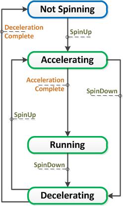 BizzySpinnerAcceleration-Page2